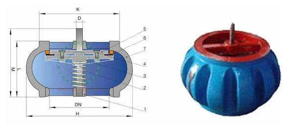 限流止回阀铁  限流止回阀性能与特点:      限流止回阀支持水泵工作图片